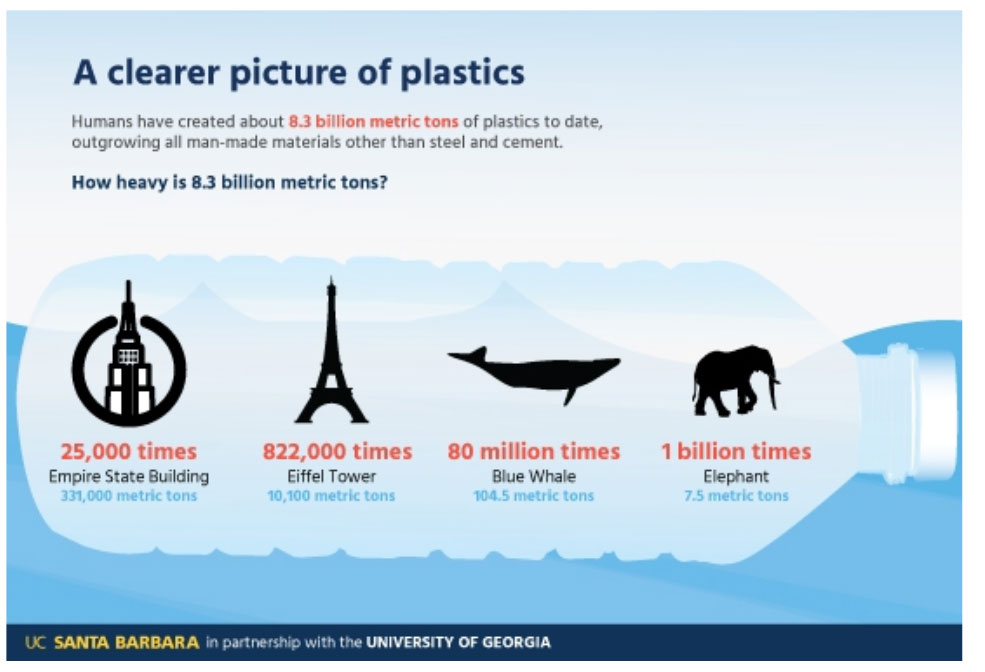 Global Picture of Plastics