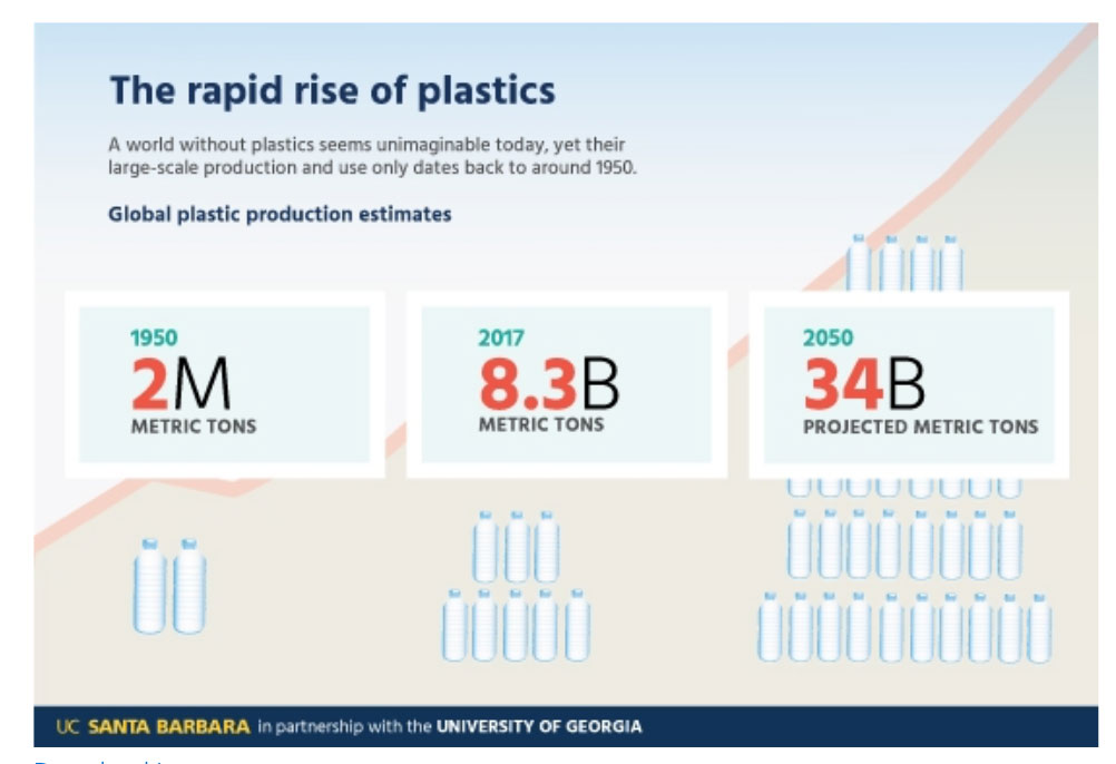 Projection of plastic rise